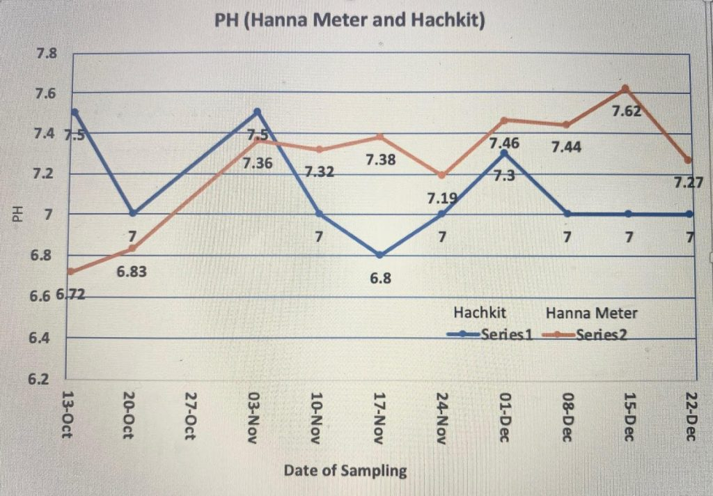 Hanna Water Quality