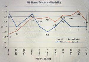 Hanna Water Quality